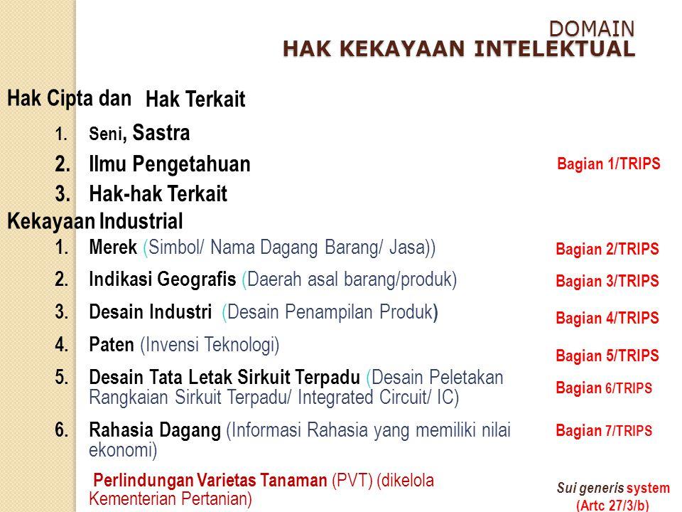 DOMAIN HAK KEKAYAAN INTELEKTUAL Hak Cipta dan Kekayaan Industrial 1.Seni, Sastra 2.Ilmu Pengetahuan 3.Hak-hak Terkait 1. Merek (Simbol/ Nama Dagang Ba
