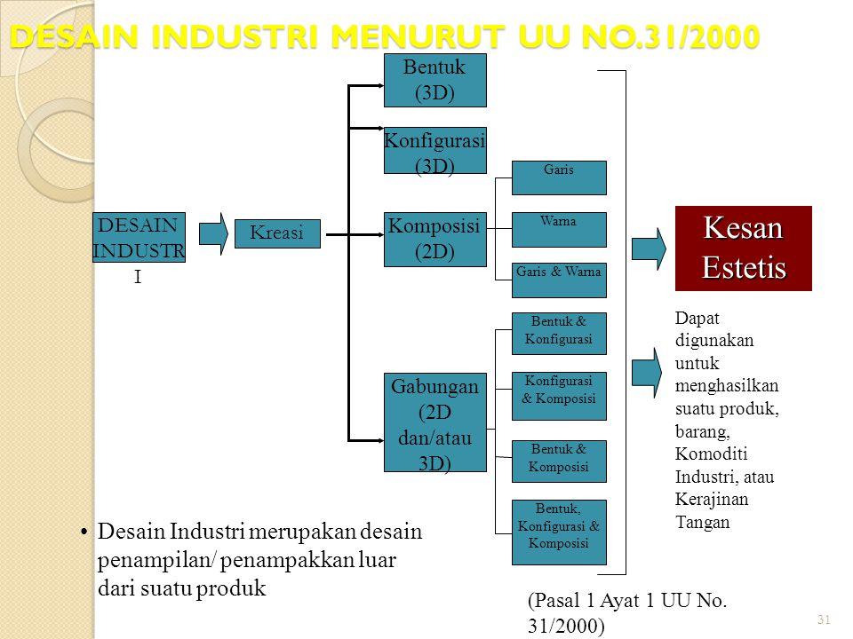 31 DESAIN INDUSTRI MENURUT UU NO.31/2000 Kreasi Bentuk (3D) Konfigurasi (3D) Komposisi (2D) Gabungan (2D dan/atau 3D) Warna Garis Garis & Warna Bentuk