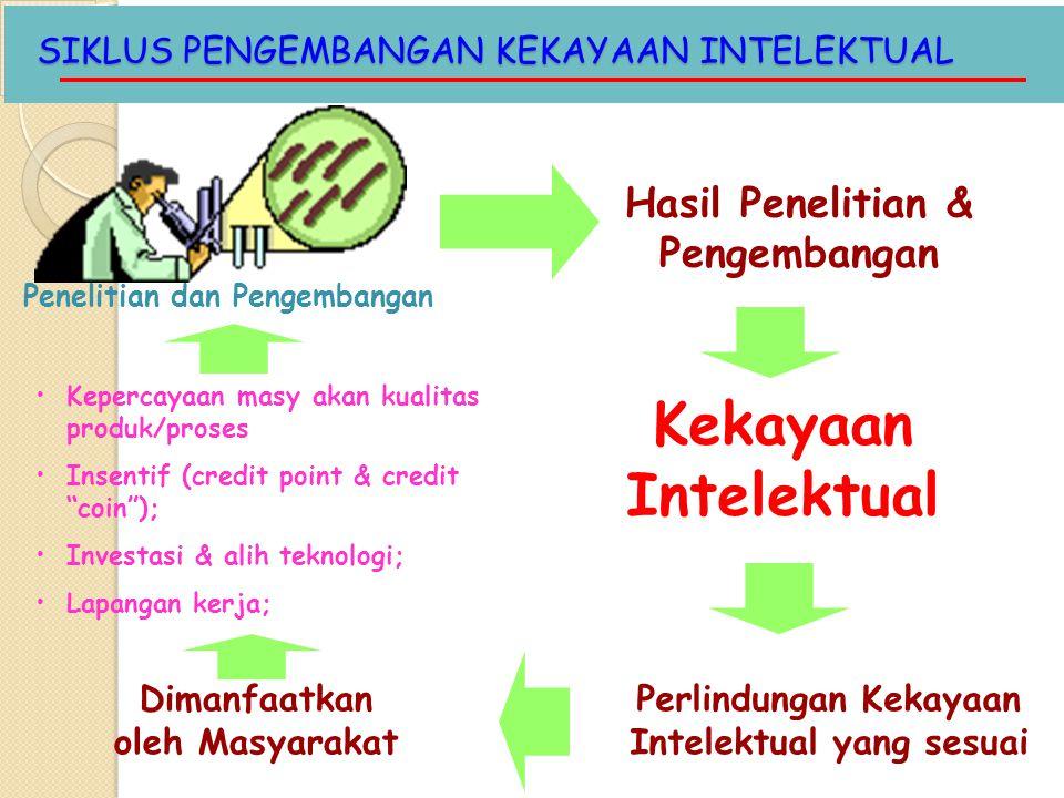 SIKLUS PENGEMBANGAN KEKAYAAN INTELEKTUAL Penelitian dan Pengembangan Hasil Penelitian & Pengembangan Perlindungan Kekayaan Intelektual yang sesuai Kek