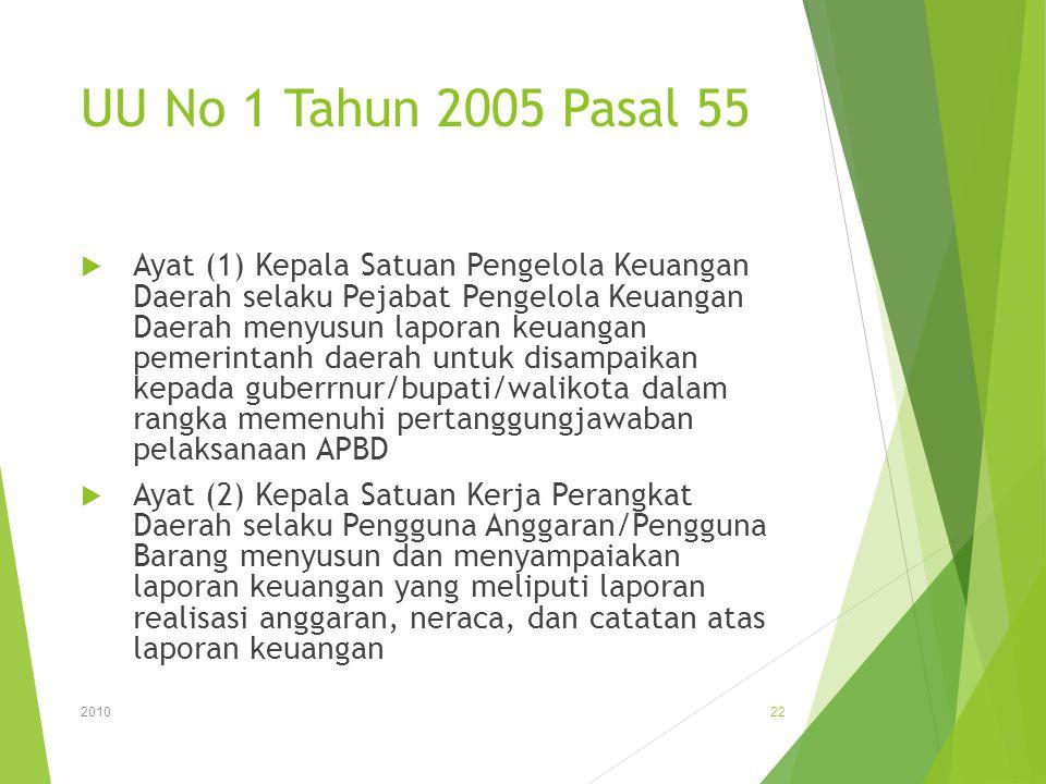 UU No 1 Tahun 2005 Pasal 55  Ayat (1) Kepala Satuan Pengelola Keuangan Daerah selaku Pejabat Pengelola Keuangan Daerah menyusun laporan keuangan peme