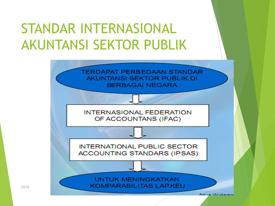 Peraturan Mentri Dalam Negeri No 13 Tahun 2006 Tentang Pedoman Pengelolaan Keuangan Daerah  Pasal 265 ayat (2) : Laporan pertanggungjawaban pelaksanaan APBD sebagaimana dimaksud pada ayat (1) disusun dan disajikan sesuai dengan peraturan pemerintah yang mengatur tentang standar akuntansi pemerintahan 2010 25