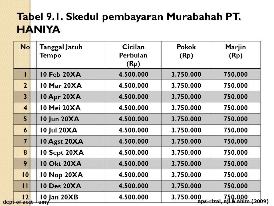 aps-rizal, aji & ahim (2009) dept of acct - umy Tabel 9.1. Skedul pembayaran Murabahah PT. HANIYA NoTanggal Jatuh Tempo Cicilan Perbulan (Rp) Pokok (R