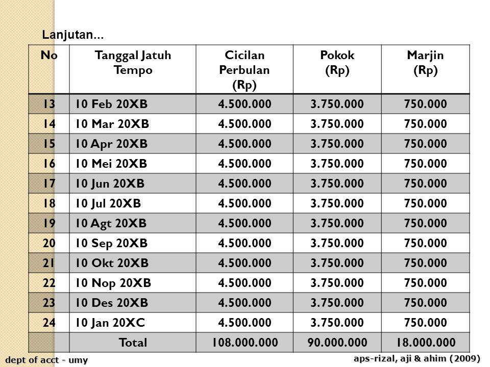 aps-rizal, aji & ahim (2009) dept of acct - umy Lanjutan... NoTanggal Jatuh Tempo Cicilan Perbulan (Rp) Pokok (Rp) Marjin (Rp) 1310 Feb 20XB4.500.0003
