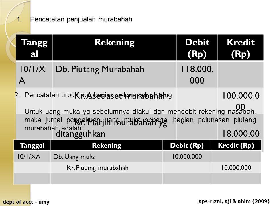 aps-rizal, aji & ahim (2009) dept of acct - umy 1. Pencatatan penjualan murabahah Tangg al RekeningDebit (Rp) Kredit (Rp) 10/1/X A Db. Piutang Murabah