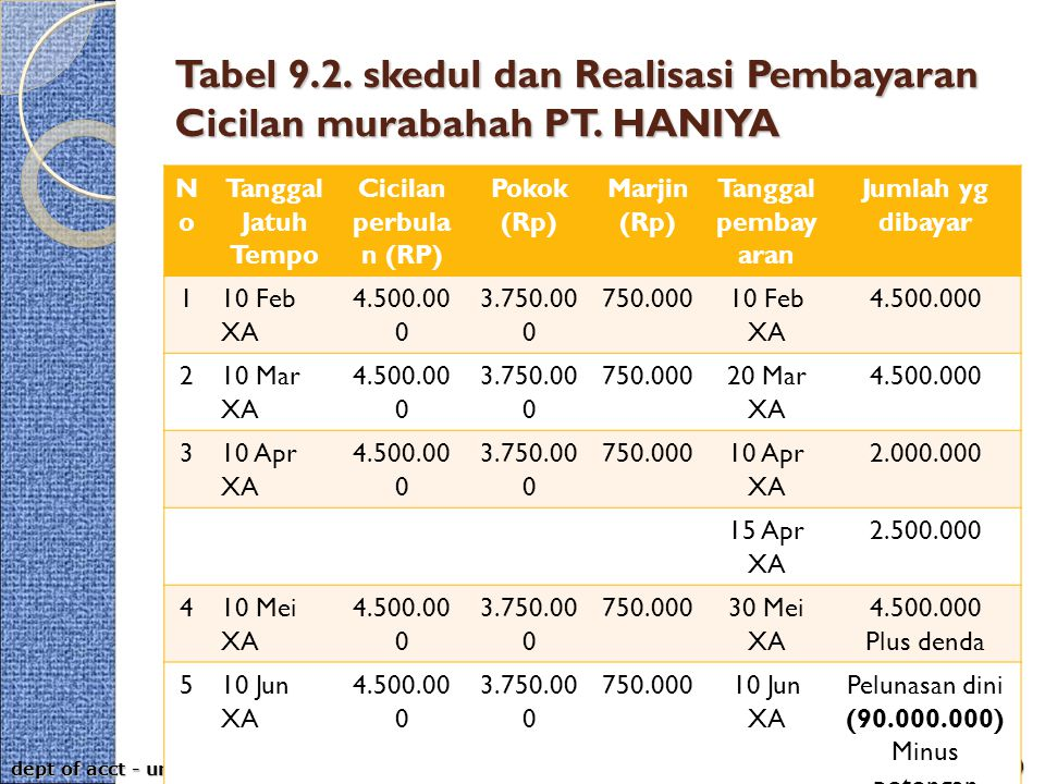 aps-rizal, aji & ahim (2009) dept of acct - umy Tabel 9.2. skedul dan Realisasi Pembayaran Cicilan murabahah PT. HANIYA NoNo Tanggal Jatuh Tempo Cicil