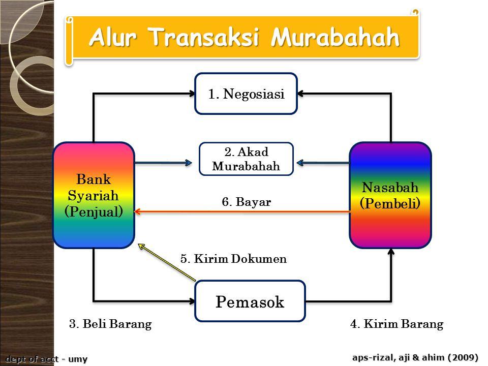 aps-rizal, aji & ahim (2009) dept of acct - umy Bank Syariah (Penjual) Nasabah (Pembeli) Pemasok 1. Negosiasi 2. Akad Murabahah 6. Bayar 5. Kirim Doku