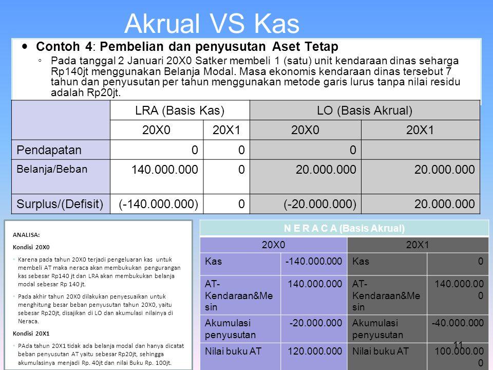 Akrual VS Kas Contoh 4: Pembelian dan penyusutan Aset Tetap ◦ Pada tanggal 2 Januari 20X0 Satker membeli 1 (satu) unit kendaraan dinas seharga Rp140jt