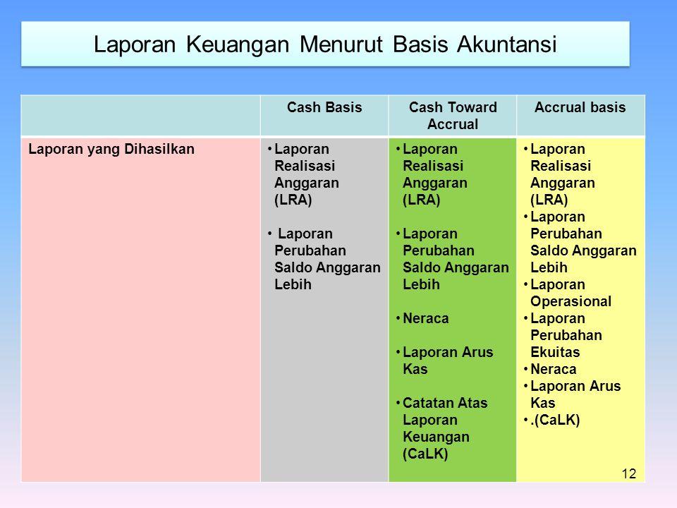 Laporan Keuangan Menurut Basis Akuntansi Cash BasisCash Toward Accrual Accrual basis Laporan yang DihasilkanLaporan Realisasi Anggaran (LRA) Laporan P