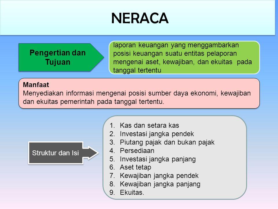 NERACA Pengertian dan Tujuan laporan keuangan yang menggambarkan posisi keuangan suatu entitas pelaporan mengenai aset, kewajiban, dan ekuitas pada ta