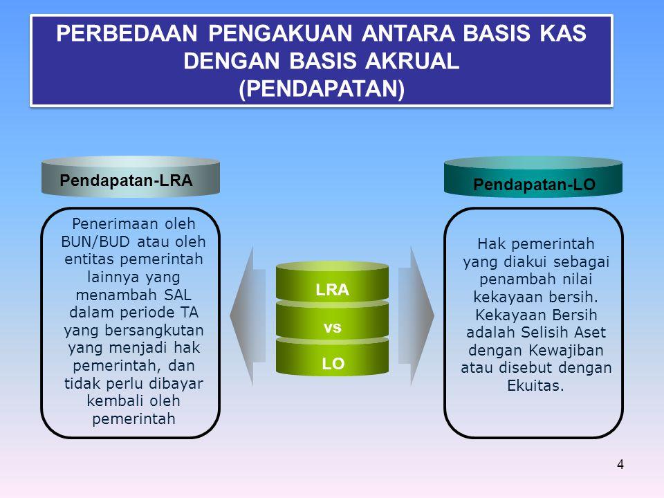 4 LRA vs LO Penerimaan oleh BUN/BUD atau oleh entitas pemerintah lainnya yang menambah SAL dalam periode TA yang bersangkutan yang menjadi hak pemerin
