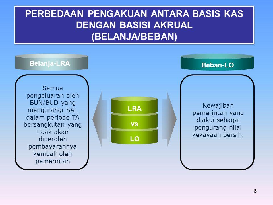 6 LRA vs LO Semua pengeluaran oleh BUN/BUD yang mengurangi SAL dalam periode TA bersangkutan yang tidak akan diperoleh pembayarannya kembali oleh peme