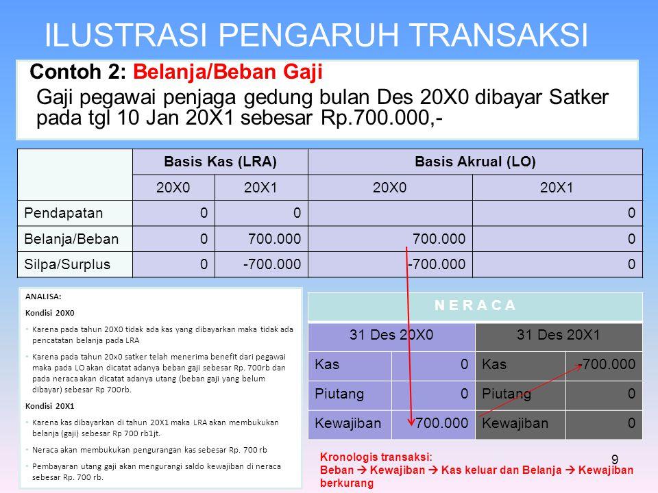 ILUSTRASI PENGARUH TRANSAKSI Contoh 2: Belanja/Beban Gaji Gaji pegawai penjaga gedung bulan Des 20X0 dibayar Satker pada tgl 10 Jan 20X1 sebesar Rp.70