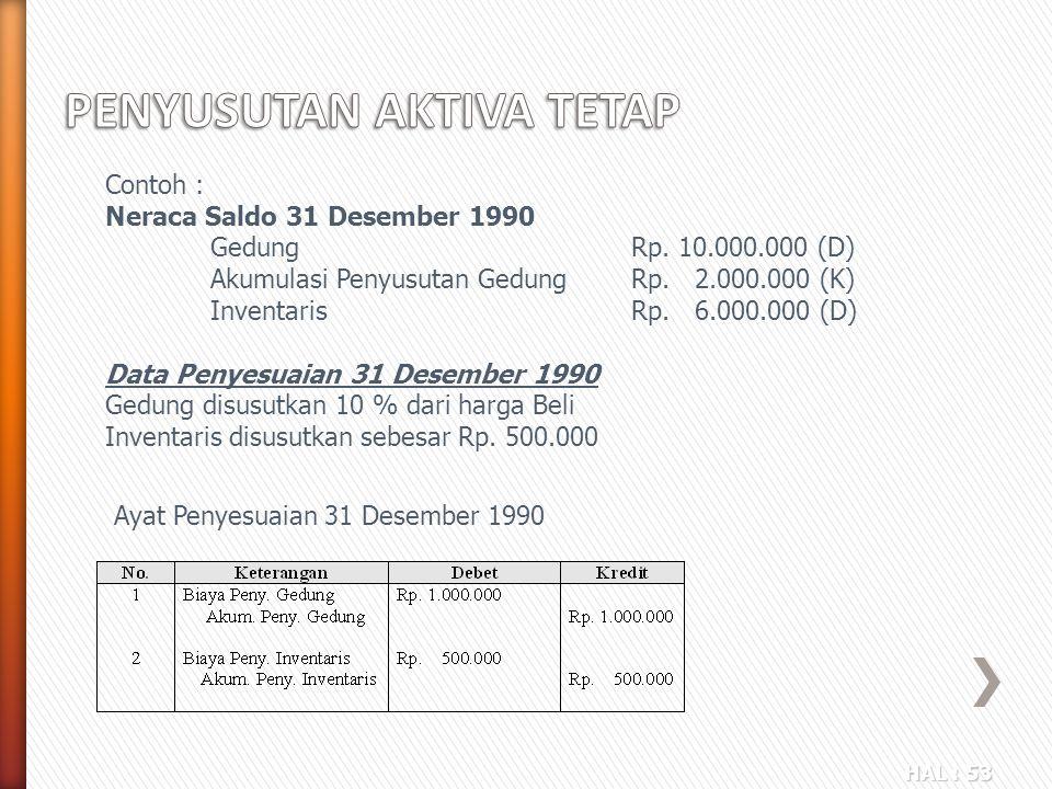 HAL : 53 Ayat Penyesuaian 31 Desember 1990 Contoh : Neraca Saldo 31 Desember 1990 Gedung Rp. 10.000.000 (D) Akumulasi Penyusutan GedungRp. 2.000.000 (