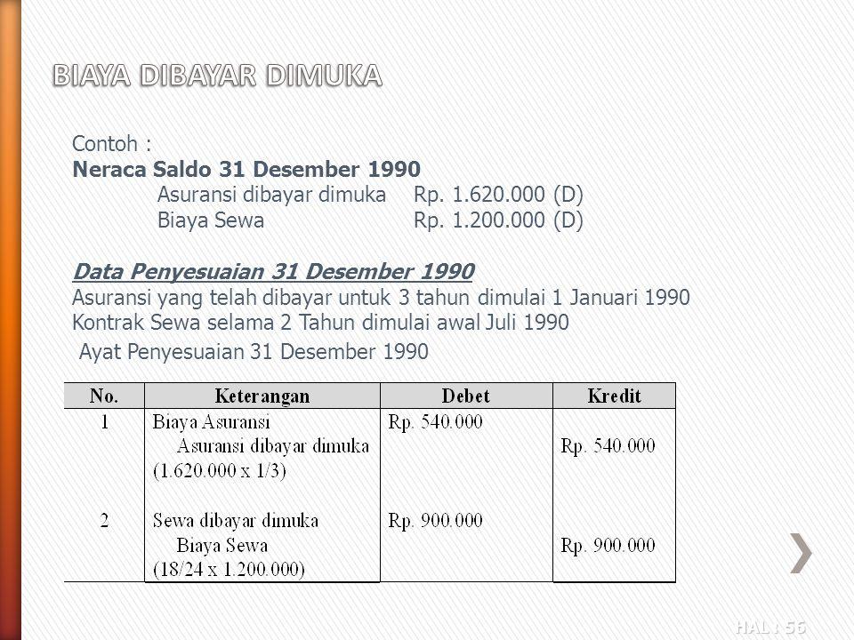 HAL : 56 Contoh : Neraca Saldo 31 Desember 1990 Asuransi dibayar dimukaRp. 1.620.000 (D) Biaya Sewa Rp. 1.200.000 (D) Data Penyesuaian 31 Desember 199