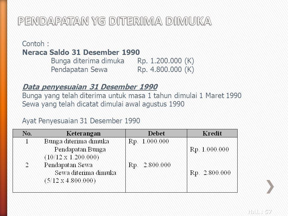 HAL : 57 Contoh : Neraca Saldo 31 Desember 1990 Bunga diterima dimukaRp. 1.200.000 (K) Pendapatan SewaRp. 4.800.000 (K) Data penyesuaian 31 Desember 1