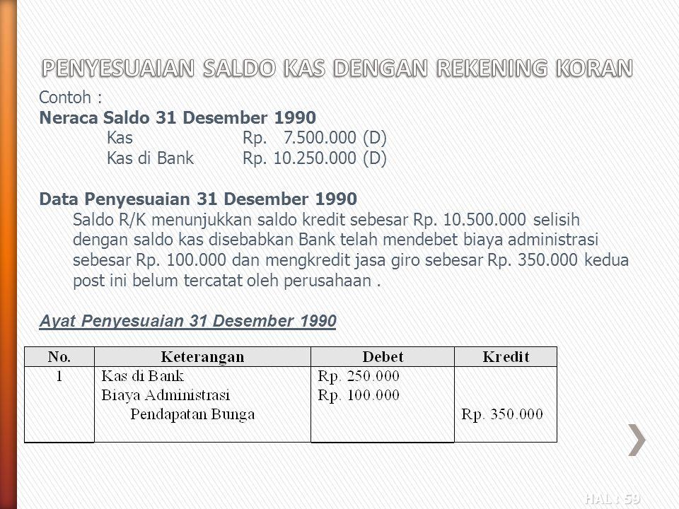HAL : 59 Contoh : Neraca Saldo 31 Desember 1990 Kas Rp. 7.500.000 (D) Kas di BankRp. 10.250.000 (D) Data Penyesuaian 31 Desember 1990 Saldo R/K menunj