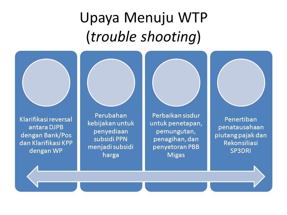 Upaya Menuju WTP (trouble shooting) Klarifikasi reversal antara DJPB dengan Bank/Pos dan Klarifikasi KPP dengan WP Perubahan kebijakan untuk penyediaa