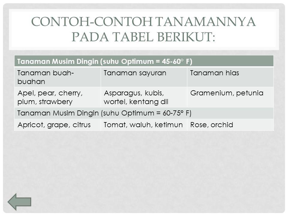 CONTOH-CONTOH TANAMANNYA PADA TABEL BERIKUT: Tanaman Musim Dingin (suhu Optimum = 45-60° F) Tanaman buah- buahan Tanaman sayuranTanaman hias Apel, pea