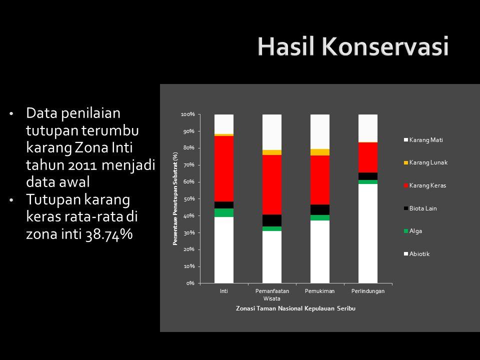 Data penilaian tutupan terumbu karang Zona Inti tahun 2011 menjadi data awal Tutupan karang keras rata-rata di zona inti 38.74%