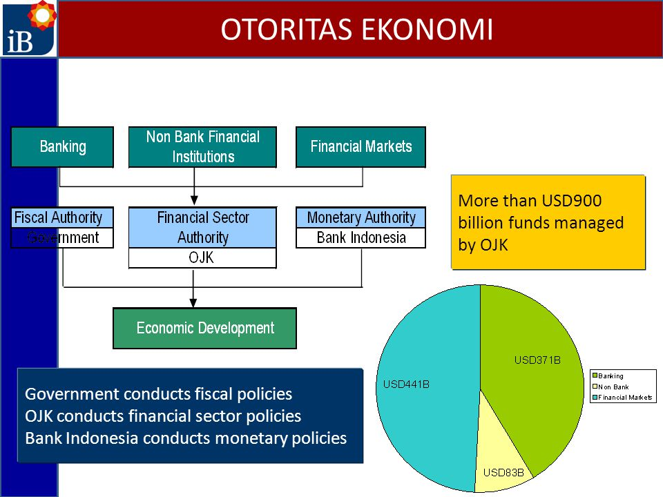 Government conducts fiscal policies OJK conducts financial sector policies Bank Indonesia conducts monetary policies More than USD900 billion funds ma
