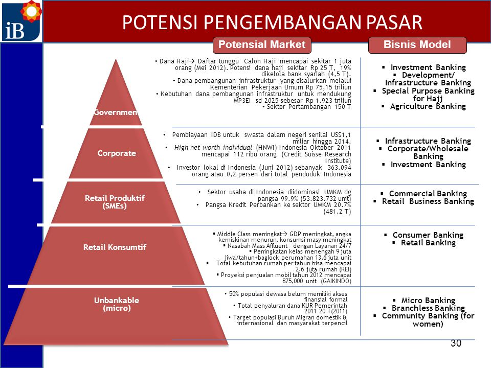 30 Retail Konsumtif Retail Produktif (SMEs) Corporate Government Unbankable (micro) Bisnis Model  Investment Banking  Development/ Infrastructure Ba