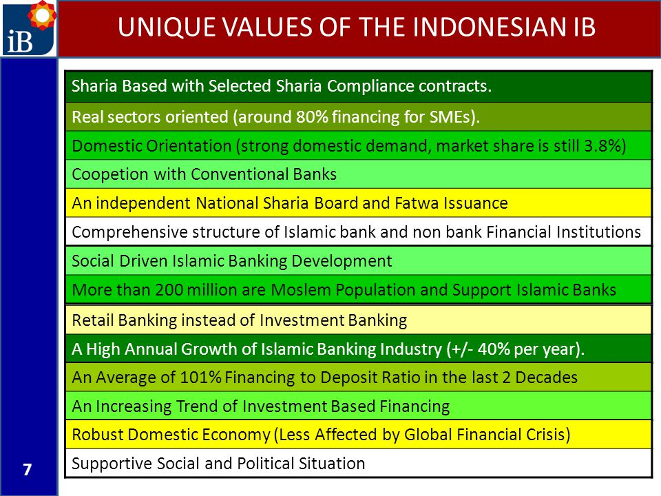 7 UNIQUE VALUES OF THE INDONESIAN IB Sharia Based with Selected Sharia Compliance contracts. Real sectors oriented (around 80% financing for SMEs). Do