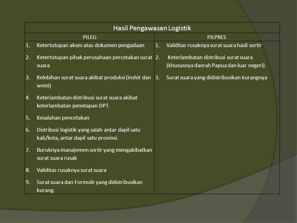 Evaluasi Hasil Pengawasan Pungut Hitung PILEGPILPRES 1.Buruknya distribusi logistik pemilu yang menyebabkan: Surat suara tertukar; Logistik pemilu (surat suara dan/atau formulir kurang dan/atau tidak ada; tinta tidak lengkap.