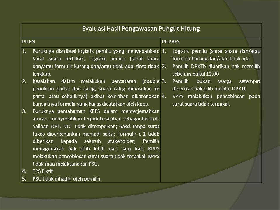 Evaluasi Hasil Pengawasan Rekap PILEGPILPRES 1.Tidak semua perbaikan hasil pemungutan dapat diselesaikan di tingkat PPS dan atau PPK 2.Terjadi perubahan suara diantara caleg satu parpol namun perolehan suara parpol tidak berubah (konflik caleg 1 parpol).