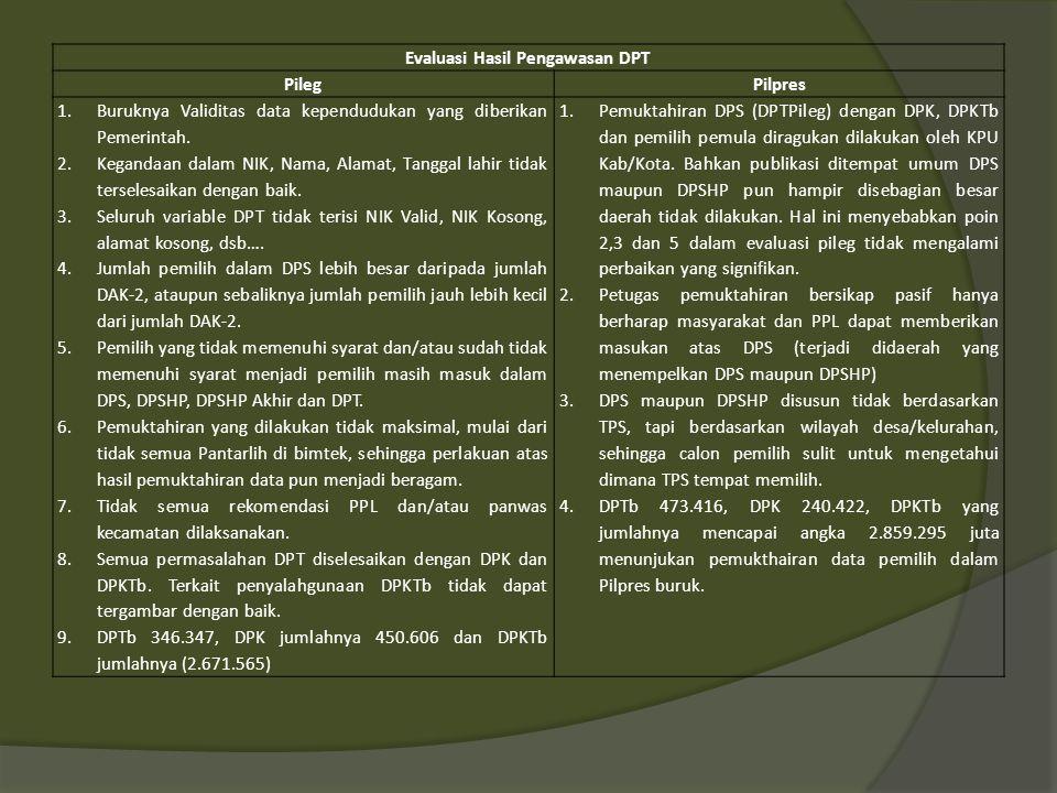 Evaluasi Hasil Pengawasan Pencalonan PILEGPILPRES 1.KPU tidak memiliki SOP dalam melaksanakan verifikasi administrasi persyaratan calon.