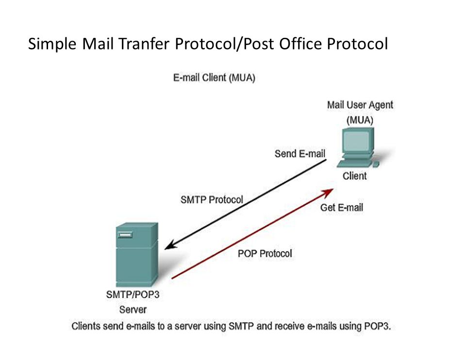 Simple Mail Tranfer Protocol/Post Office Protocol