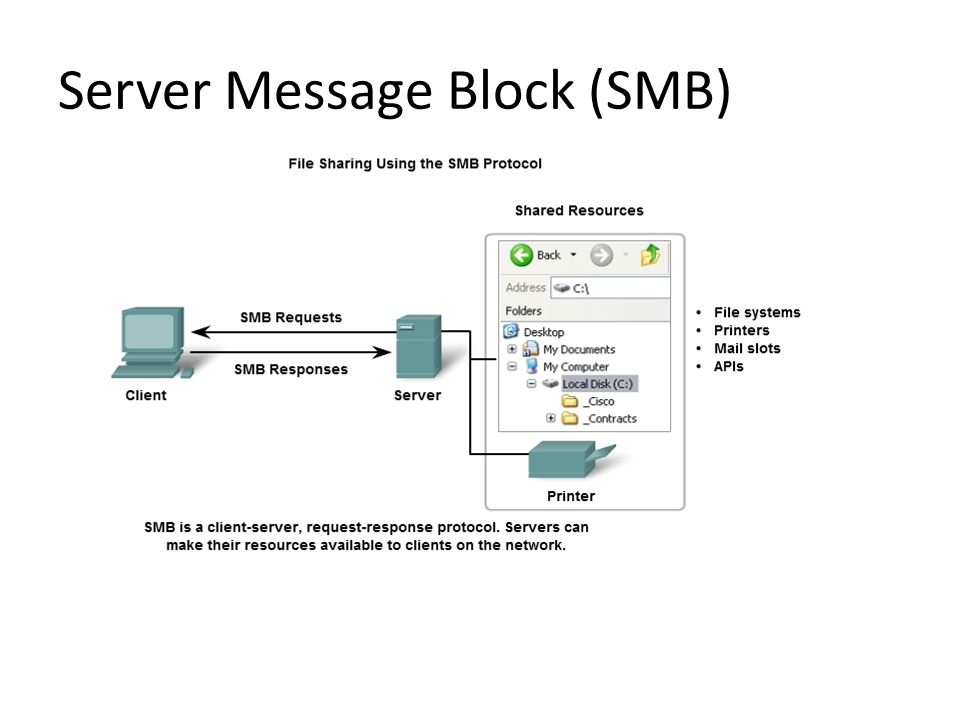 Server Message Block (SMB)