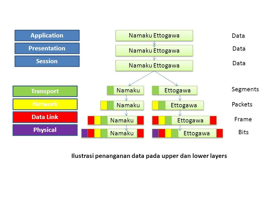 Application Presentation Session Namaku Ettogawa Transport Network Data Link Physical Namaku Ettogawa Namaku Ettogawa Namaku Ettogawa Namaku Ettogawa Data Segments Packets Frame Bits Ilustrasi penanganan data pada upper dan lower layers