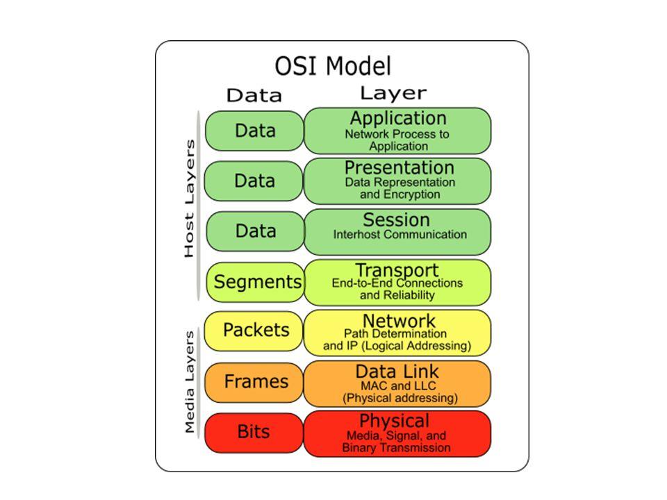 Data Link Menyediakan transmisi fisik data Membentuk encapsulations yang membungkus data asli Mengidentifikasi peralatan pada network melakukan konversi frame-frame jaringan yang berisi data yang dikirimkan menjadi bit-bit mentah agar dapat diproses oleh lapisan fisik.