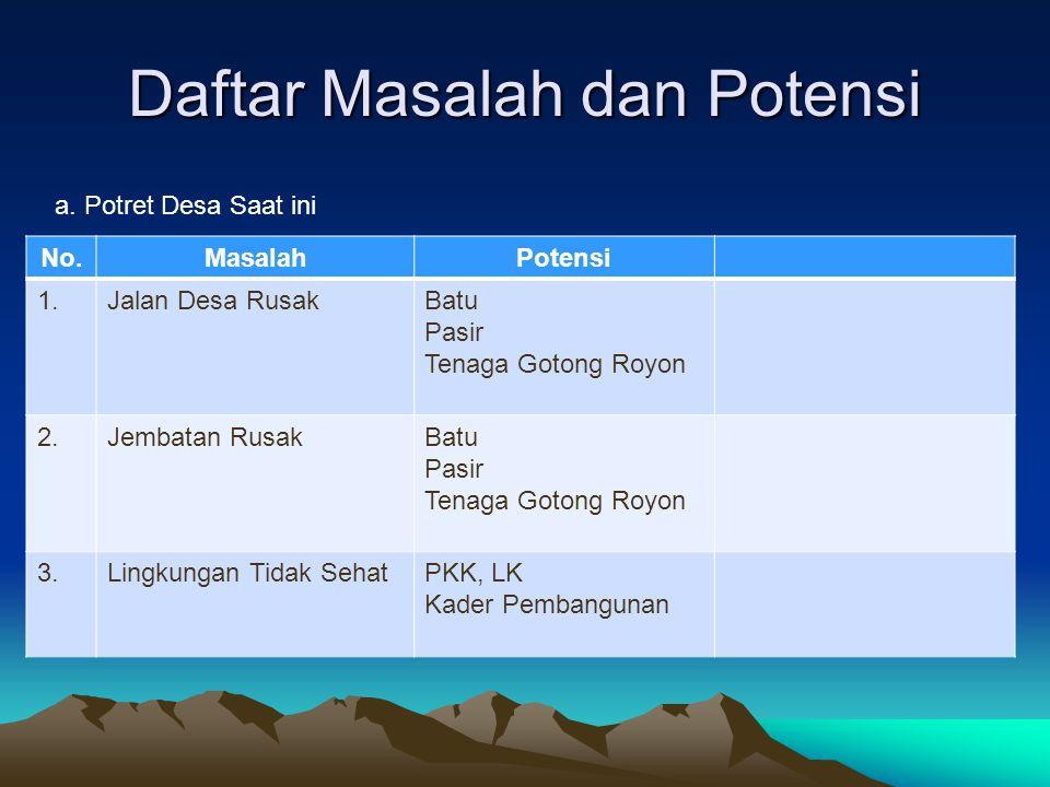 Daftar Masalah dan Potensi No.MasalahPotensi 1.Jalan Desa RusakBatu Pasir Tenaga Gotong Royon 2.Jembatan RusakBatu Pasir Tenaga Gotong Royon 3.Lingkun