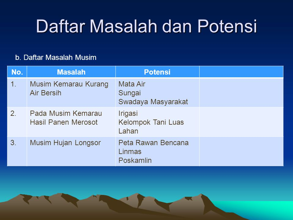 Daftar Masalah dan Potensi No.MasalahPotensi 1.Musim Kemarau Kurang Air Bersih Mata Air Sungai Swadaya Masyarakat 2.Pada Musim Kemarau Hasil Panen Mer