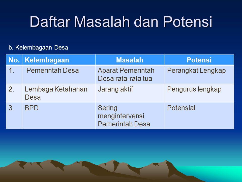 Daftar Masalah dan Potensi No.KelembagaanMasalahPotensi 1. Pemerintah DesaAparat Pemerintah Desa rata-rata tua Perangkat Lengkap 2.Lembaga Ketahanan D