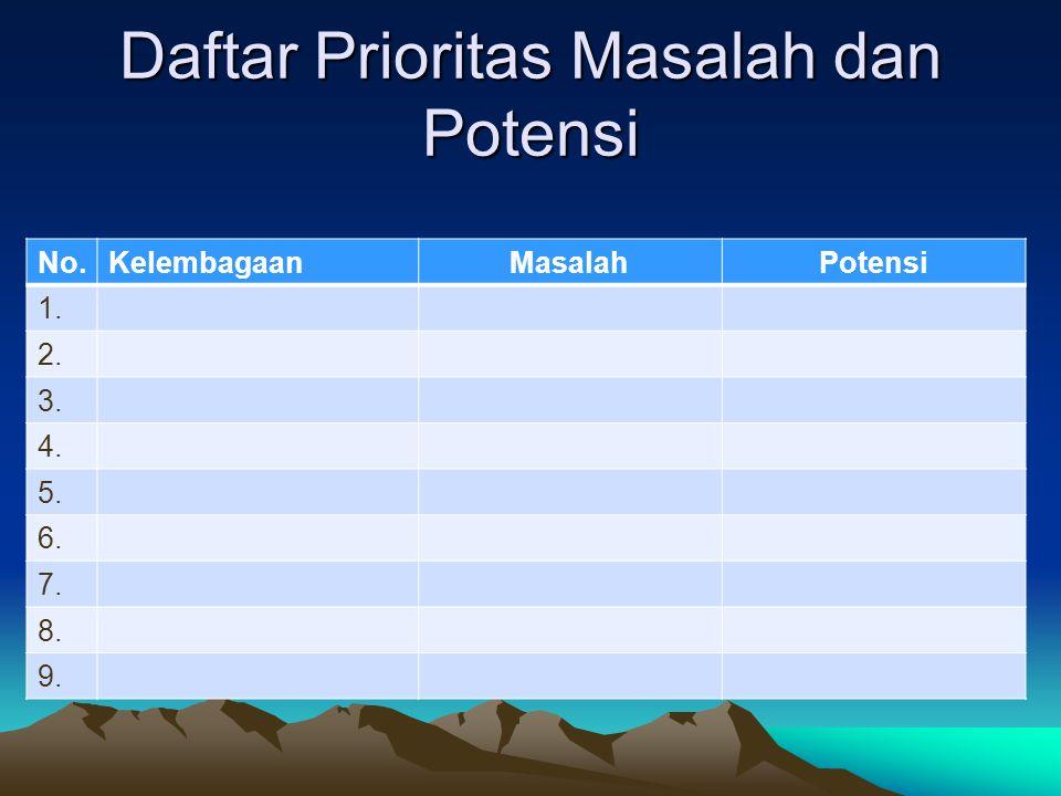 Daftar Prioritas Masalah dan Potensi No.KelembagaanMasalahPotensi 1. 2. 3. 4. 5. 6. 7. 8. 9.