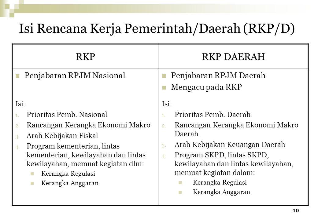 10 Isi Rencana Kerja Pemerintah/Daerah (RKP/D) RKPRKP DAERAH Penjabaran RPJM Nasional Penjabaran RPJM Daerah Mengacu pada RKP Isi: 1. Prioritas Pemb.
