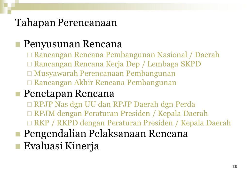 13 Tahapan Perencanaan Penyusunan Rencana  Rancangan Rencana Pembangunan Nasional / Daerah  Rancangan Rencana Kerja Dep / Lembaga SKPD  Musyawarah
