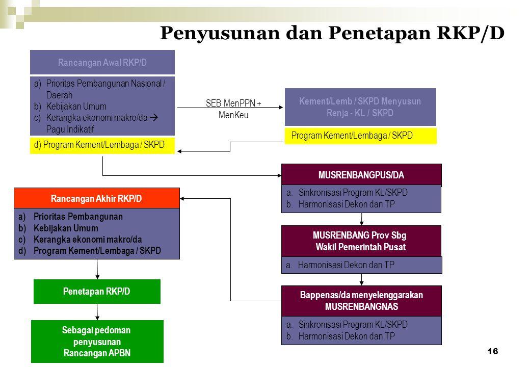 16 Penyusunan dan Penetapan RKP/D Rancangan Awal RKP/D Penetapan RKP/D Sebagai pedoman penyusunan Rancangan APBN Rancangan Akhir RKP/D a)Prioritas Pem