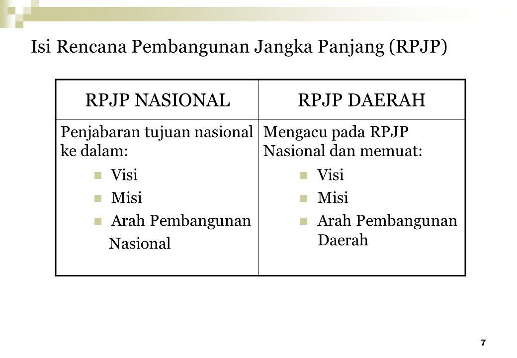 7 Isi Rencana Pembangunan Jangka Panjang (RPJP) RPJP NASIONALRPJP DAERAH Penjabaran tujuan nasional ke dalam: Mengacu pada RPJP Nasional dan memuat: V