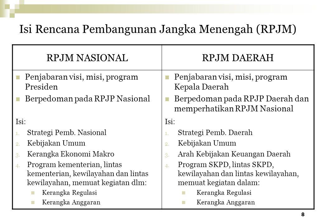 8 Isi Rencana Pembangunan Jangka Menengah (RPJM) RPJM NASIONALRPJM DAERAH Penjabaran visi, misi, program Presiden Berpedoman pada RPJP Nasional Penjab