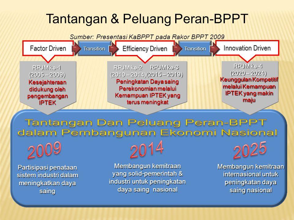 RPJM ke-1 (2005 – 2009) RPJM ke-2 (2010 – 2014) RPJM ke-3 (2015 – 2019) RPJM ke-4 (2020 – 2024) Kesejahteraan didukung oleh pengembangan IPTEK Peningkatan Daya saing Perekonomian melalui Kemampuan IPTEK yang terus meningkat Keunggulan Kompetitif melalui Kemampuan IPTEK yang makin maju Membangun kemitraan yang solid-pemerintah & industri untuk peningkatan daya saing nasional Membangun kemitraan internasional untuk peningkatan daya saing nasional Partisipasi penataan sistem industri dalam meningkatkan daya saing Factor Driven Efficiency Driven Innovation Driven Transition Transition Tantangan & Peluang Peran-BPPT Sumber: Presentasi KaBPPT pada Rakor BPPT 2009