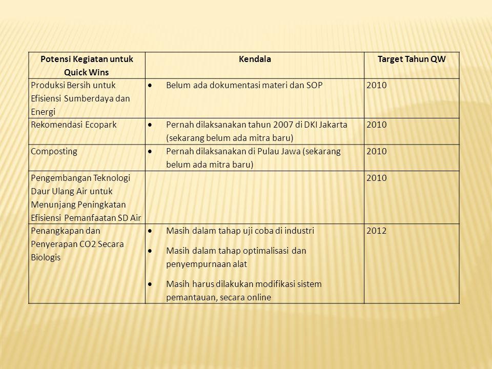 Potensi Kegiatan untuk Quick Wins KendalaTarget Tahun QW Produksi Bersih untuk Efisiensi Sumberdaya dan Energi  Belum ada dokumentasi materi dan SOP2010 Rekomendasi Ecopark  Pernah dilaksanakan tahun 2007 di DKI Jakarta (sekarang belum ada mitra baru) 2010 Composting  Pernah dilaksanakan di Pulau Jawa (sekarang belum ada mitra baru) 2010 Pengembangan Teknologi Daur Ulang Air untuk Menunjang Peningkatan Efisiensi Pemanfaatan SD Air 2010 Penangkapan dan Penyerapan CO2 Secara Biologis  Masih dalam tahap uji coba di industri  Masih dalam tahap optimalisasi dan penyempurnaan alat  Masih harus dilakukan modifikasi sistem pemantauan, secara online 2012