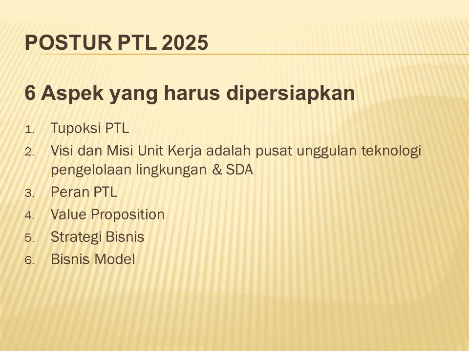1. Tupoksi PTL 2.