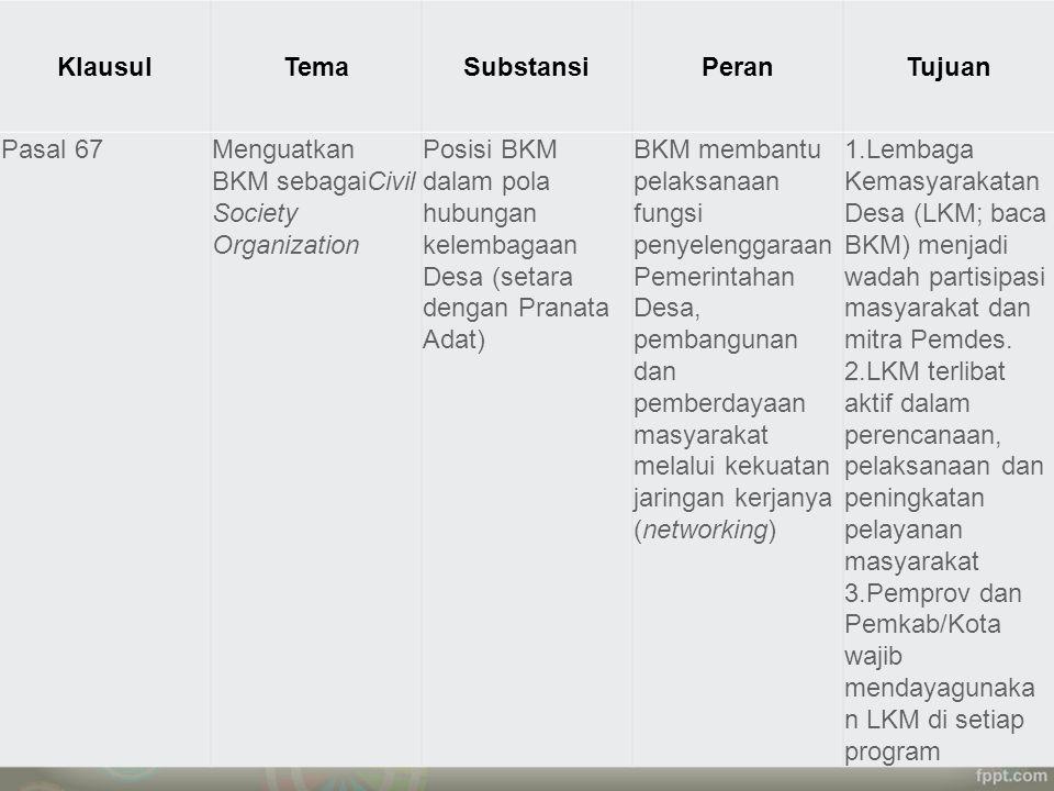 KlausulTemaSubstansiPeranTujuan Pasal 67Menguatkan BKM sebagaiCivil Society Organization Posisi BKM dalam pola hubungan kelembagaan Desa (setara denga