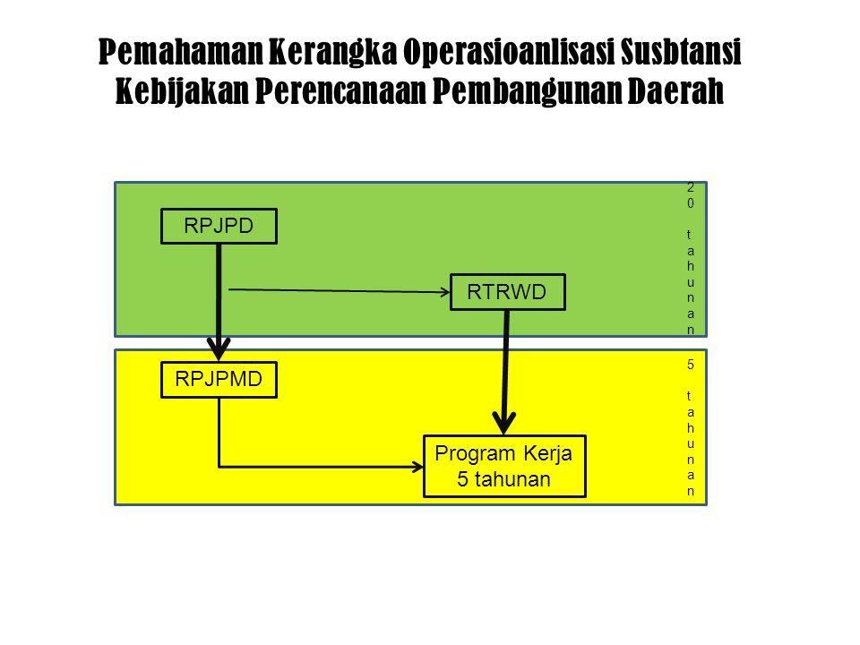 Pemahaman Kerangka Operasioanlisasi Susbtansi Kebijakan Perencanaan Pembangunan Daerah RPJPD RPJPMD RTRWD Program Kerja 5 tahunan 20 tahunan20 tahunan 5 tahunan5 tahunan