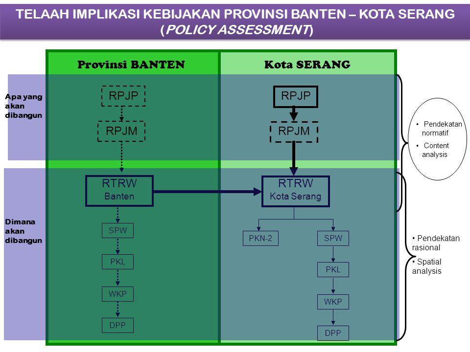 TELAAH IMPLIKASI KEBIJAKAN PROVINSI BANTEN – KOTA SERANG (POLICY ASSESSMENT) RPJP RPJM RTRW Kota Serang RTRW Banten RPJP RPJM SPW PKL WKP DPP PKN-2 SPW PKL WKP DPP Provinsi BANTENKota SERANG Apa yang akan dibangun Dimana akan dibangun Pendekatan normatif Content analysis Pendekatan rasional Spatial analysis
