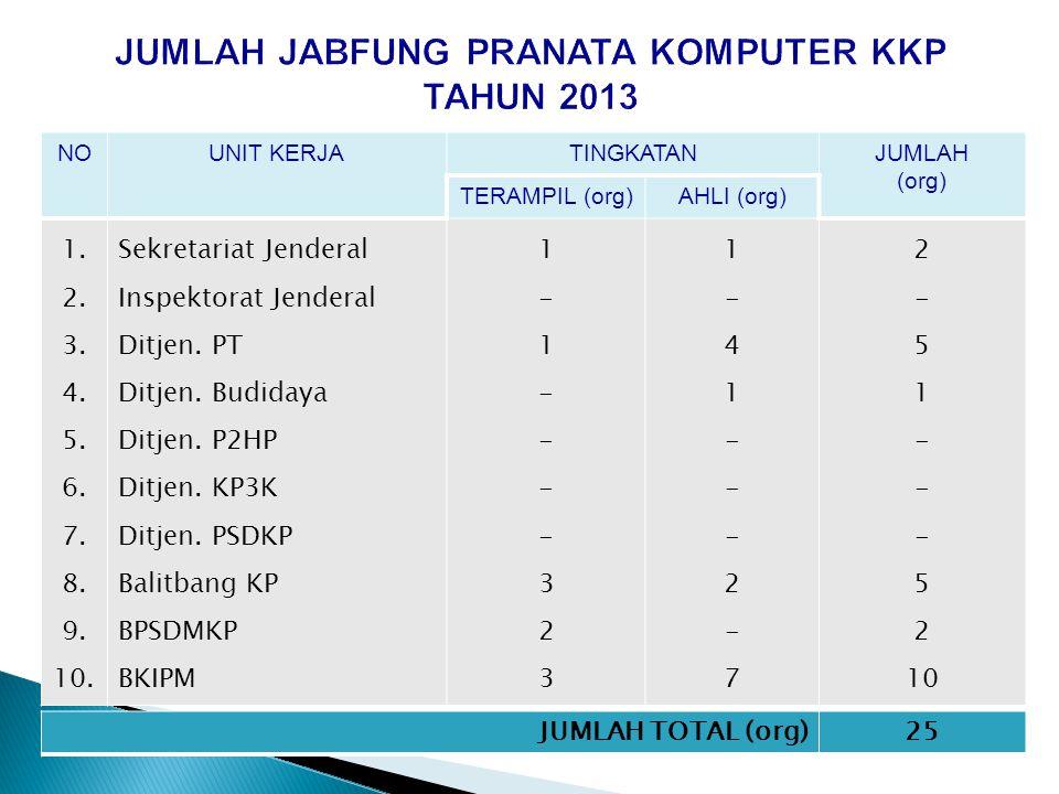 TIM PENILAI Jabfung PRAKOM KKP KEPMEN KP Nomor : 54/MEN/SJ/2010 1. Kabid. Sistem Informasi (SI) Pusdatin (Ketua) ; 2. Kabag. Jabfung Biro Kepegawaian