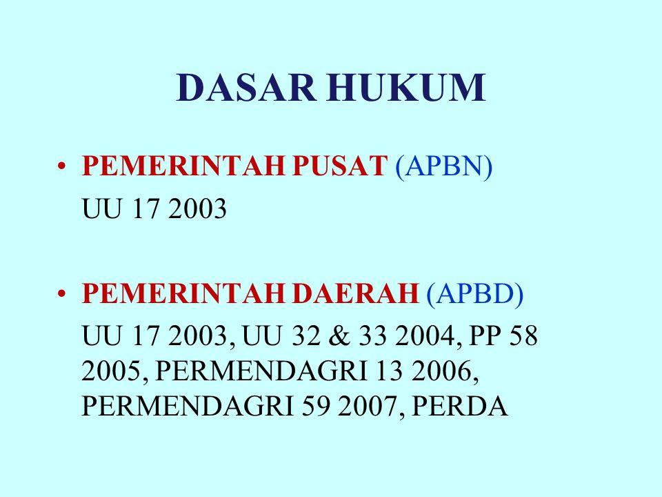 DASAR HUKUM PEMERINTAH PUSAT (APBN) UU 17 2003 PEMERINTAH DAERAH (APBD) UU 17 2003, UU 32 & 33 2004, PP 58 2005, PERMENDAGRI 13 2006, PERMENDAGRI 59 2